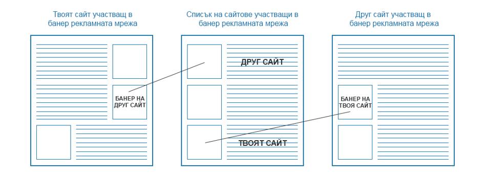 Схема на Банер рекламна мрежа